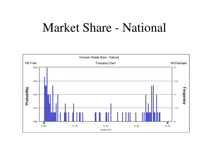 Market Share - National