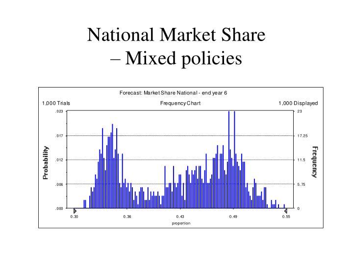 National Market Share
