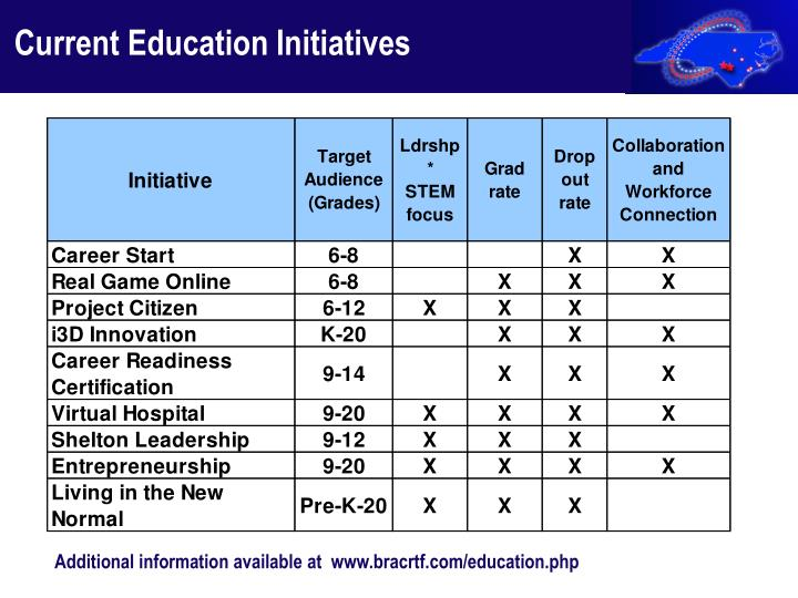 Current Education Initiatives