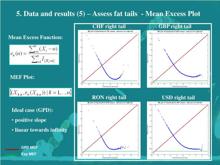 CHF right tail