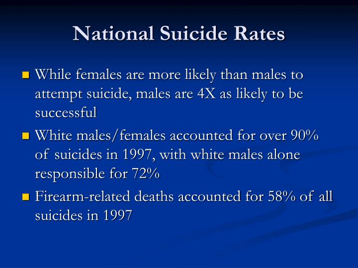 National Suicide Rates