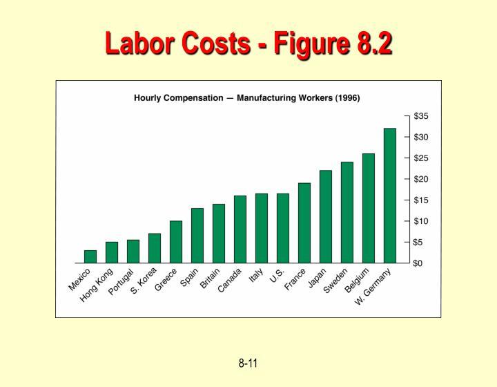 Labor Costs - Figure 8.2