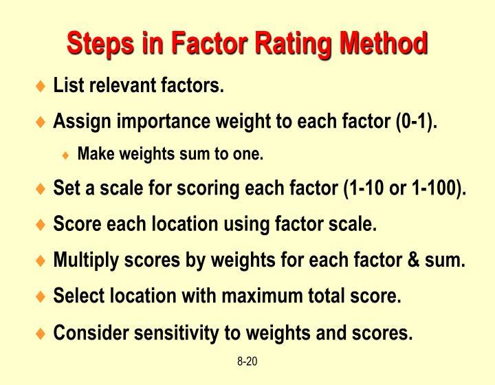 Steps in Factor Rating Method