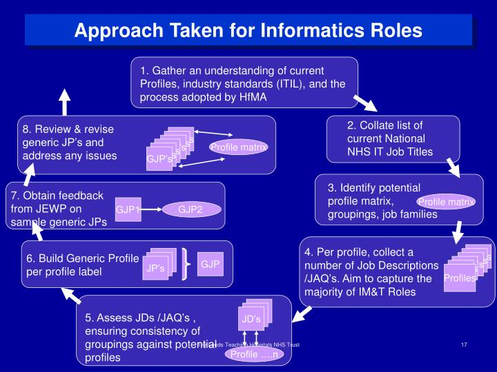 Approach Taken for Informatics Roles