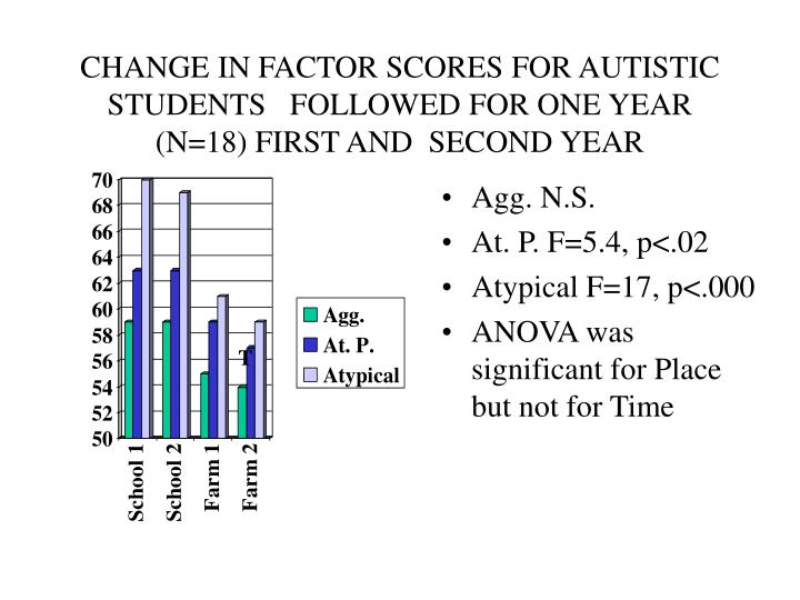 CHANGE IN FACTOR SCORES FOR AUTISTIC STUDENTS   FOLLOWED FOR ONE YEAR   (N=18) FIRST AND  SECOND YEAR