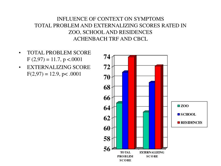 INFLUENCE OF CONTEXT ON SYMPTOMS