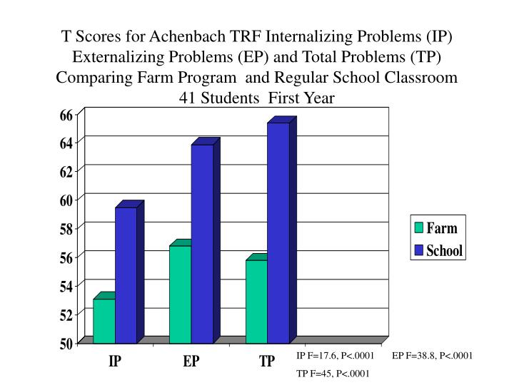 T Scores for Achenbach TRF Internalizing Problems (IP)
