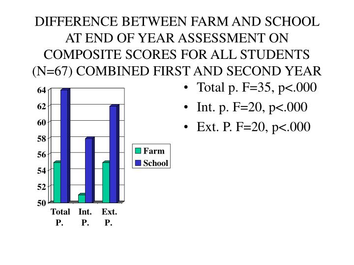 DIFFERENCE BETWEEN FARM AND SCHOOL AT END OF YEAR ASSESSMENT ON COMPOSITE SCORES FOR ALL STUDENTS (N=67) COMBINED FIRST AND SECOND YEAR