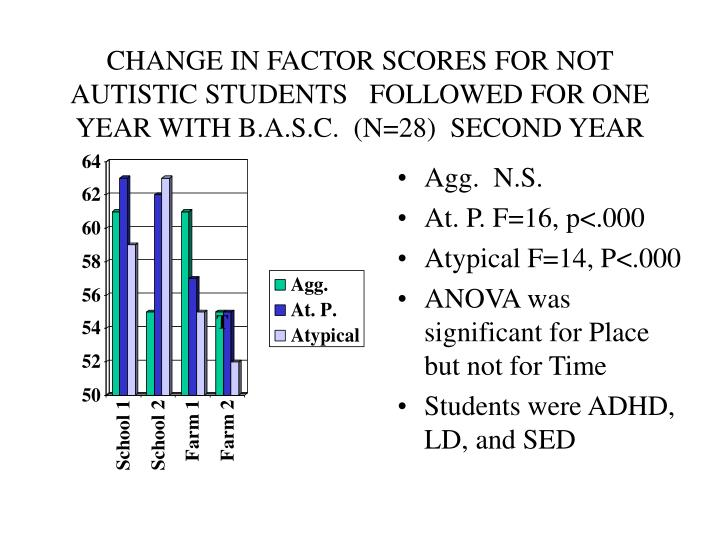 CHANGE IN FACTOR SCORES FOR NOT AUTISTIC STUDENTS   FOLLOWED FOR ONE YEAR WITH B.A.S.C.  (N=28)  SECOND YEAR