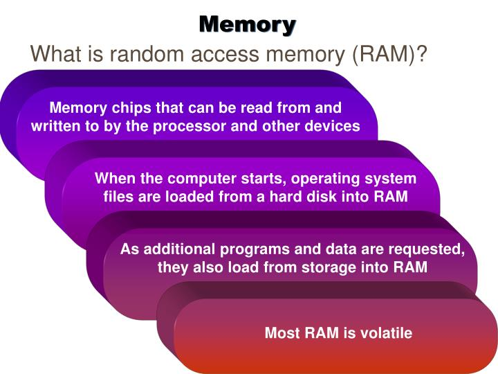 Memory chips that can be read from and written to by the processor and other devices