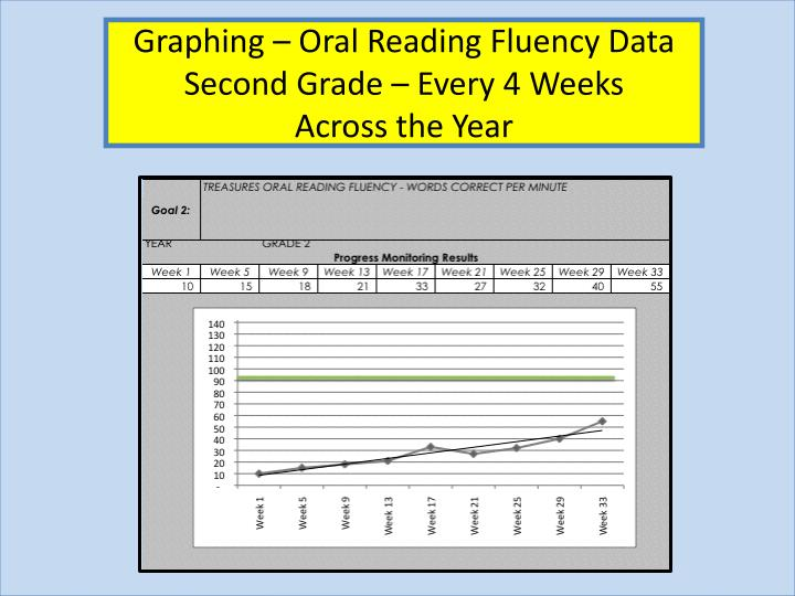 Graphing – Oral Reading Fluency Data