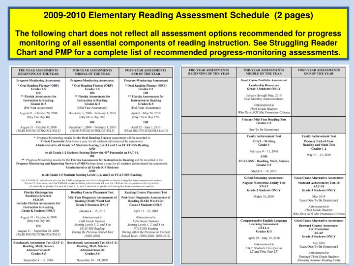 2009-2010 Elementary Reading Assessment Schedule  (2 pages)