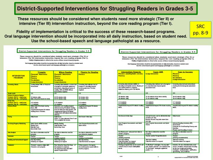District-Supported Interventions for Struggling Readers in Grades 3-5