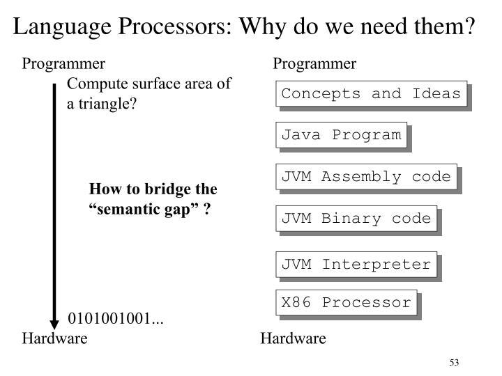 Language Processors: Why do we need them?