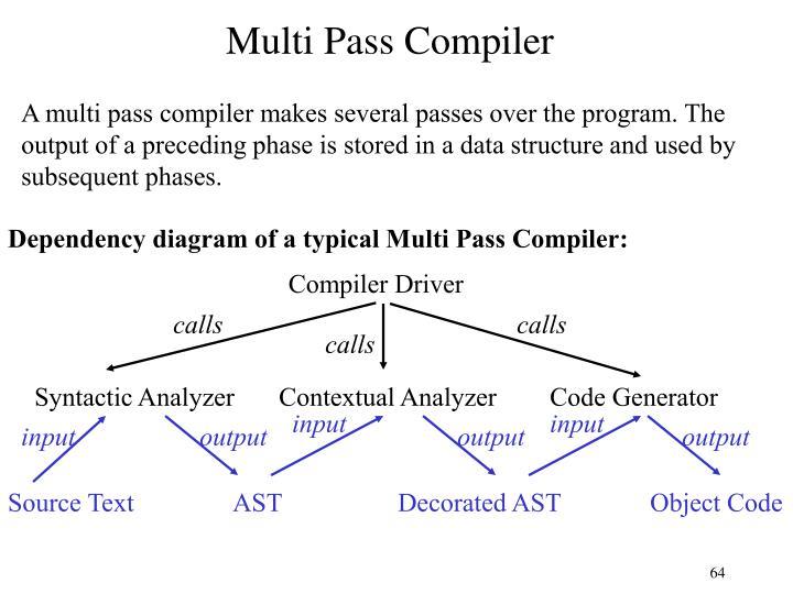 Multi Pass Compiler