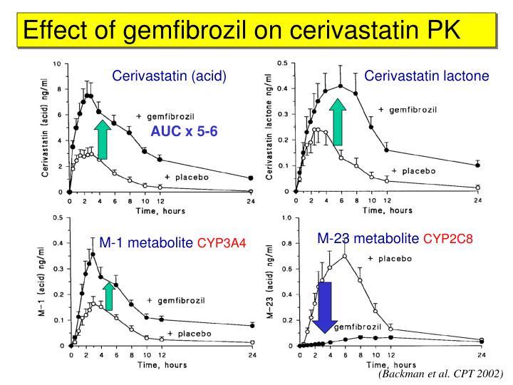 Effect of gemfibrozil on cerivastatin PK
