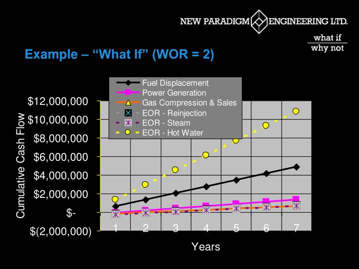 """Example – """"What If"""" (WOR = 2)"""