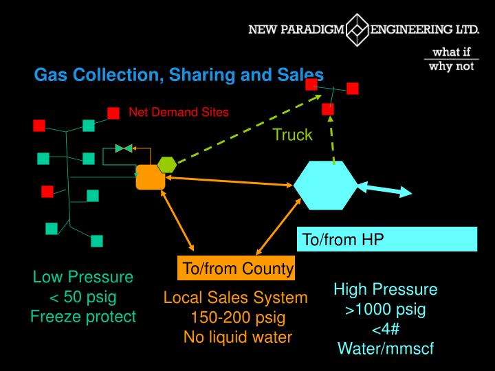 Gas Collection, Sharing and Sales