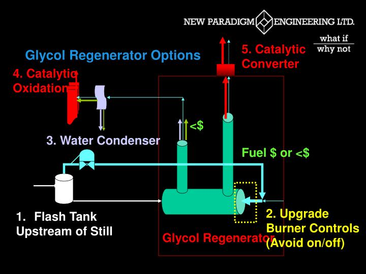 Glycol Regenerator Options