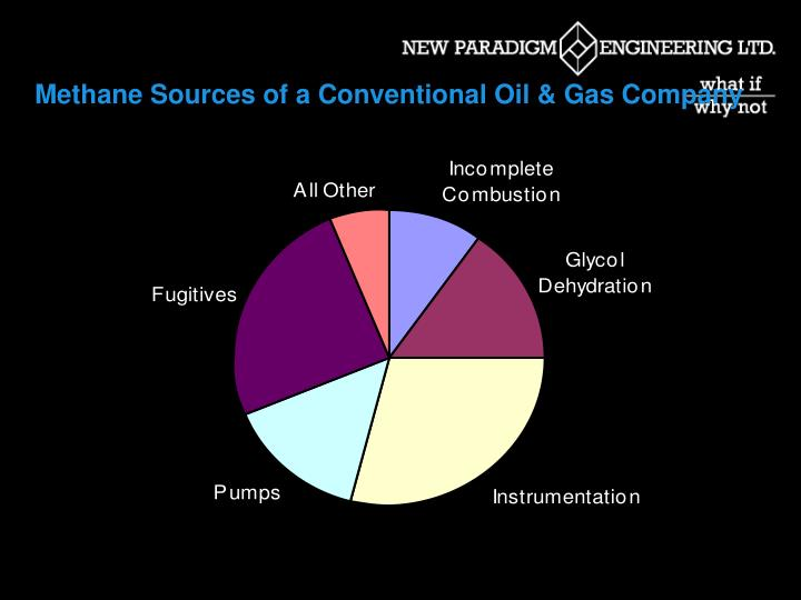 Methane Sources of a Conventional Oil & Gas Company