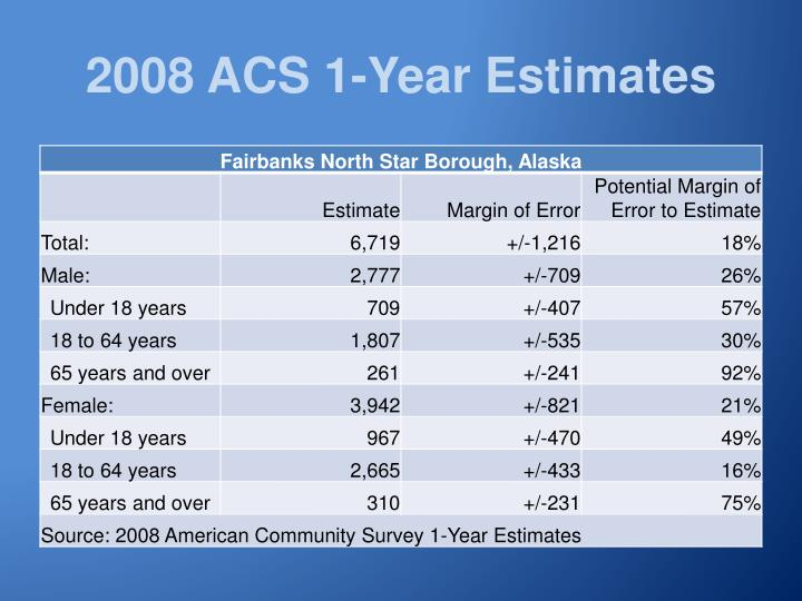 2008 ACS 1-Year Estimates