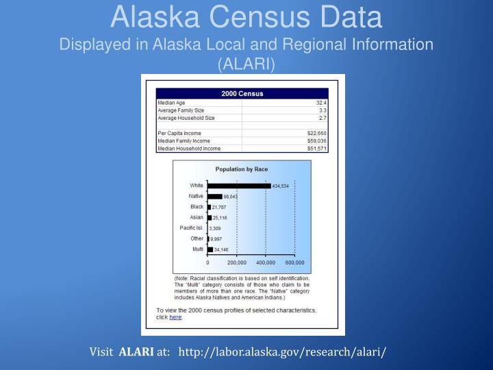 Alaska Census Data