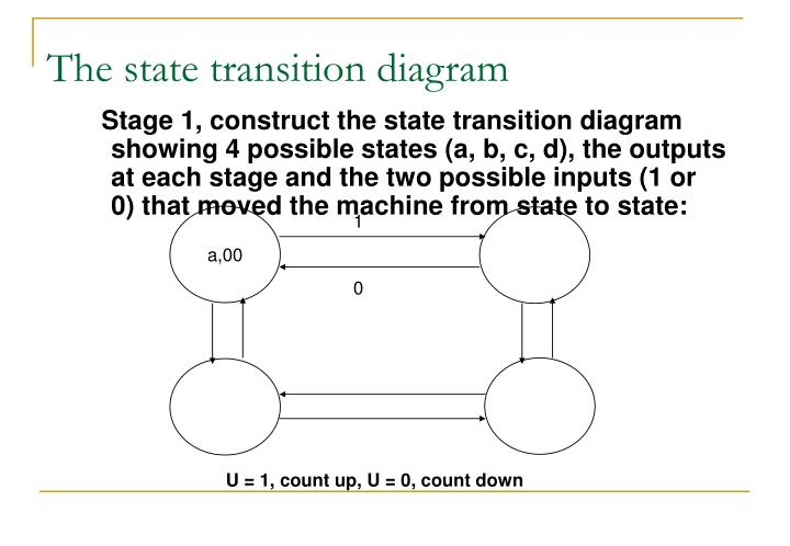 The state transition diagram