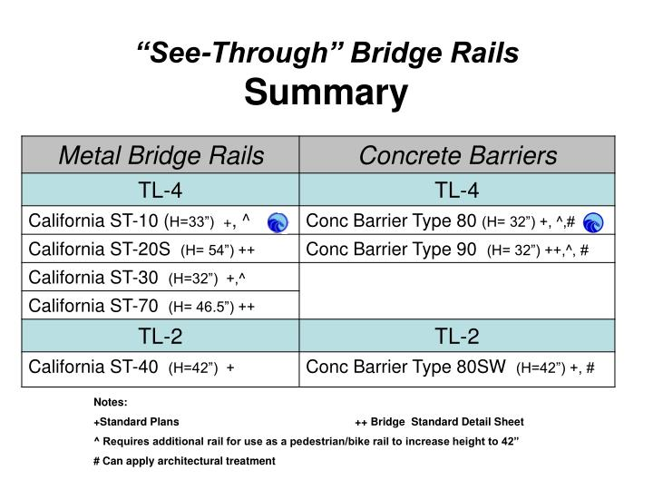"""See-Through"" Bridge Rails"