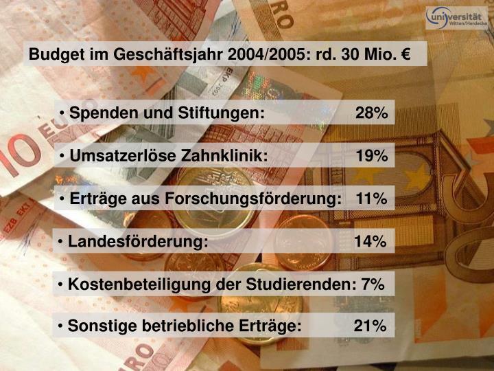 Budget im Geschäftsjahr 2004/2005: rd. 30 Mio. €