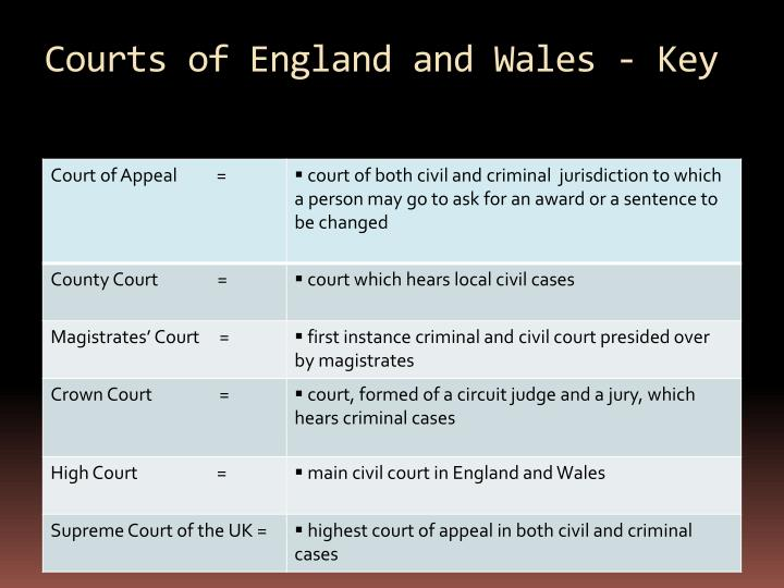Courts of England and Wales - Key
