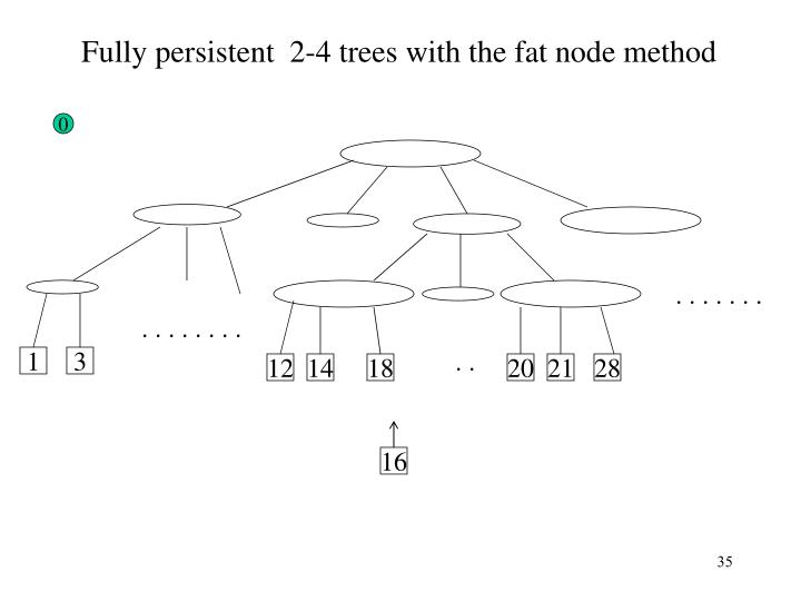 Fully persistent  2-4 trees with the fat node method