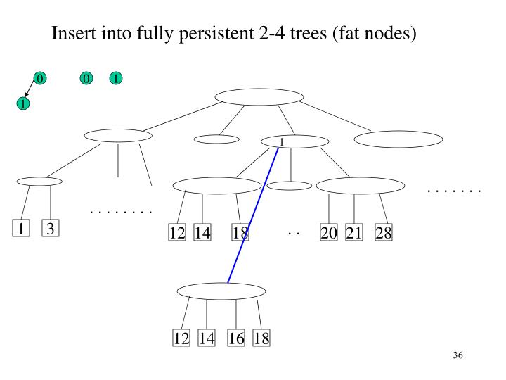 Insert into fully persistent 2-4 trees (fat nodes)