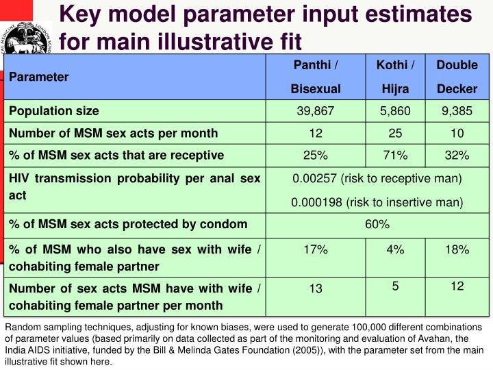 Key model parameter input estimates for main illustrative fit