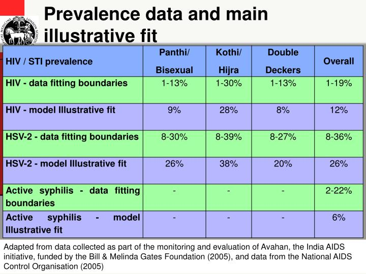 Prevalence data and main illustrative fit