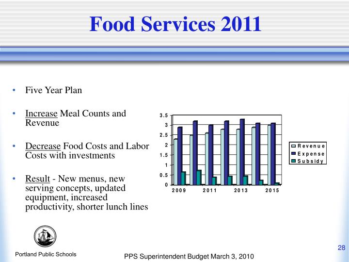 Food Services 2011