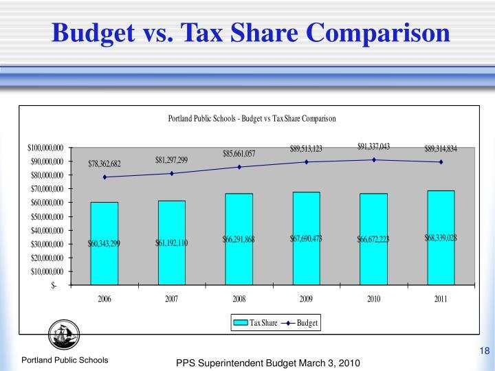Budget vs. Tax Share Comparison