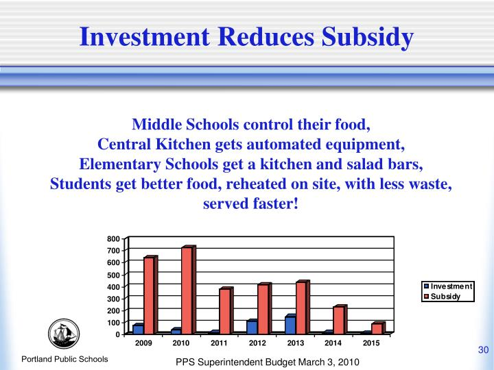 Middle Schools control their food,