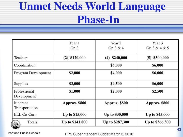 Unmet Needs World Language Phase-In