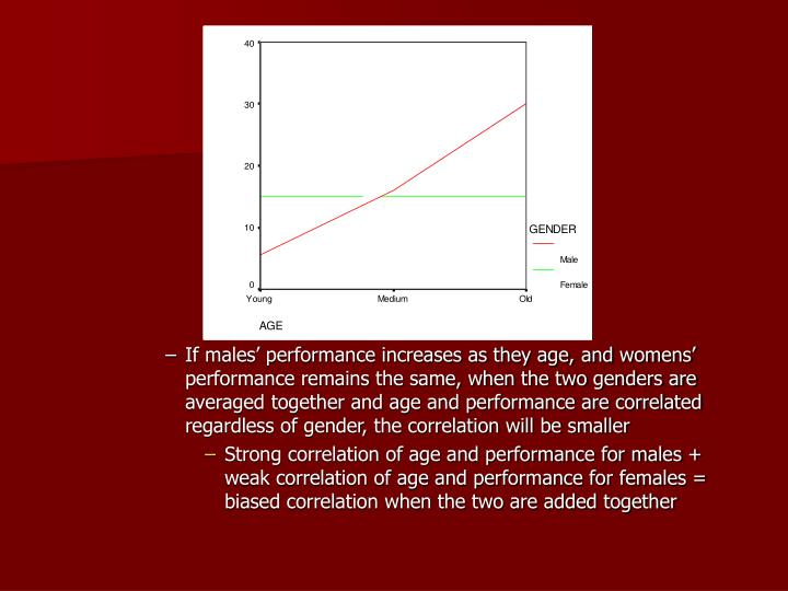 If males' performance increases as they age, and womens' performance remains the same, when the two genders are averaged together and age and performance are correlated regardless of gender, the correlation will be smaller