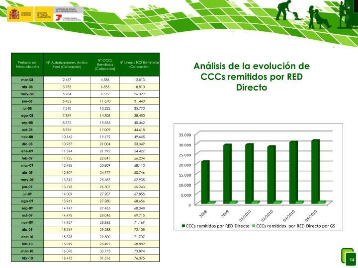Análisis de la evolución de CCCs remitidos por RED Directo