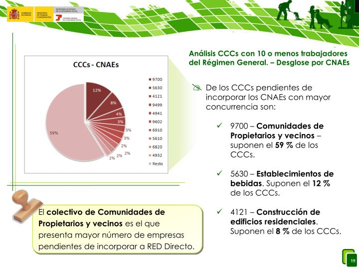 Análisis CCCs con 10 o menos trabajadores del Régimen General. – Desglose por CNAEs