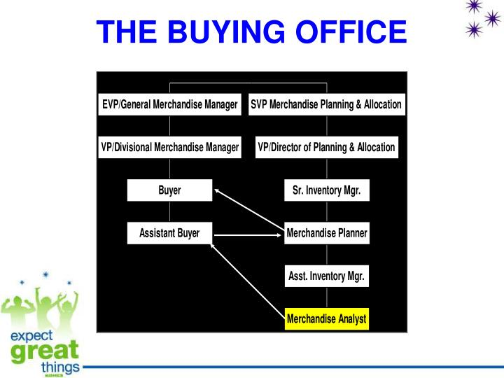 THE BUYING OFFICE