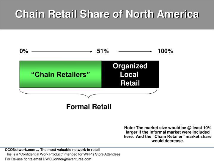 Chain Retail Share of North America