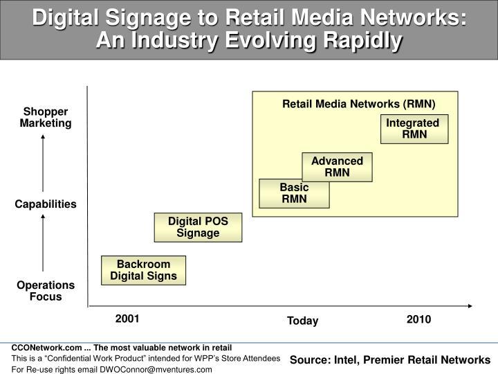 Digital Signage to Retail Media Networks:
