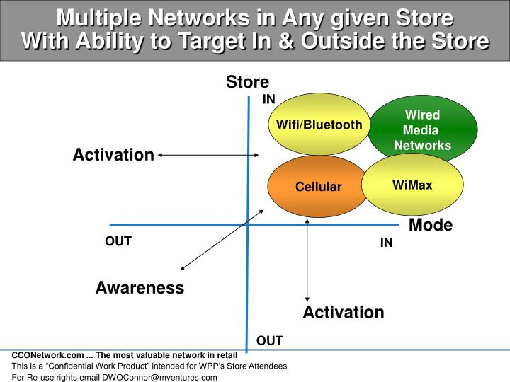 Multiple Networks in Any given Store