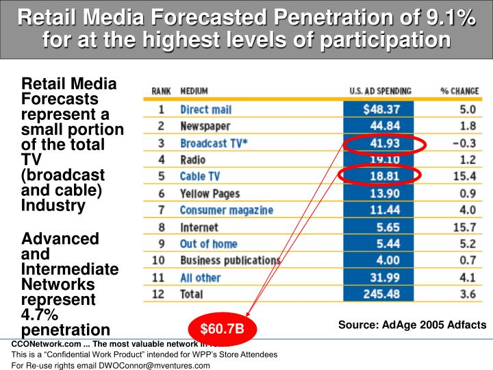 Retail Media Forecasted Penetration of 9.1% for at the highest levels of participation