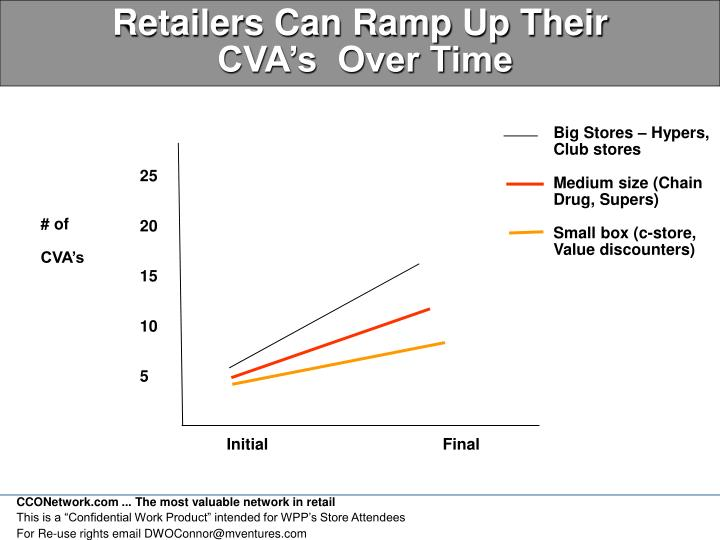 Retailers Can Ramp Up Their