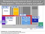 retailers have natural dwell zones in their stores which are really valuable