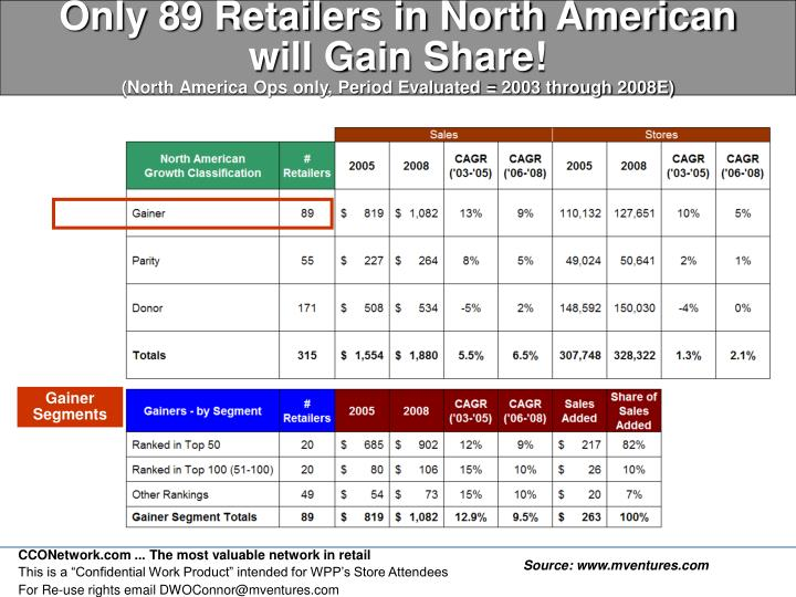 Only 89 Retailers in North American