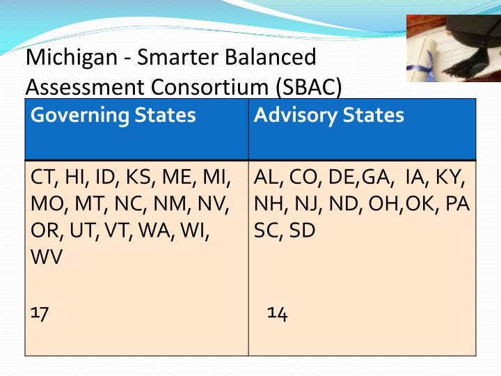 Michigan - Smarter Balanced